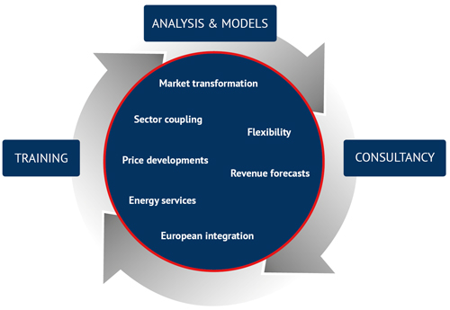 Solutions for the energy market